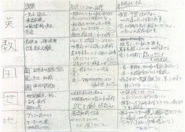 東大生の逆算式勉強計画1:課題と目標達成手段