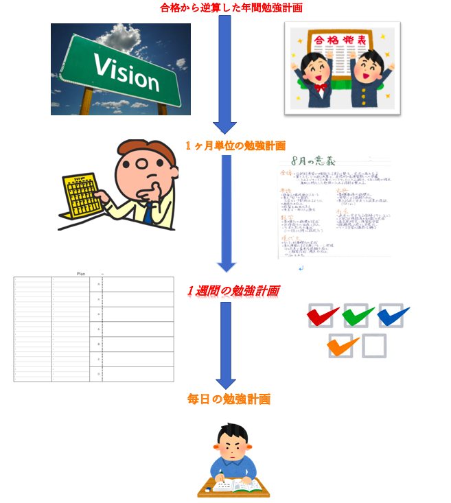 学習計画表の作り方