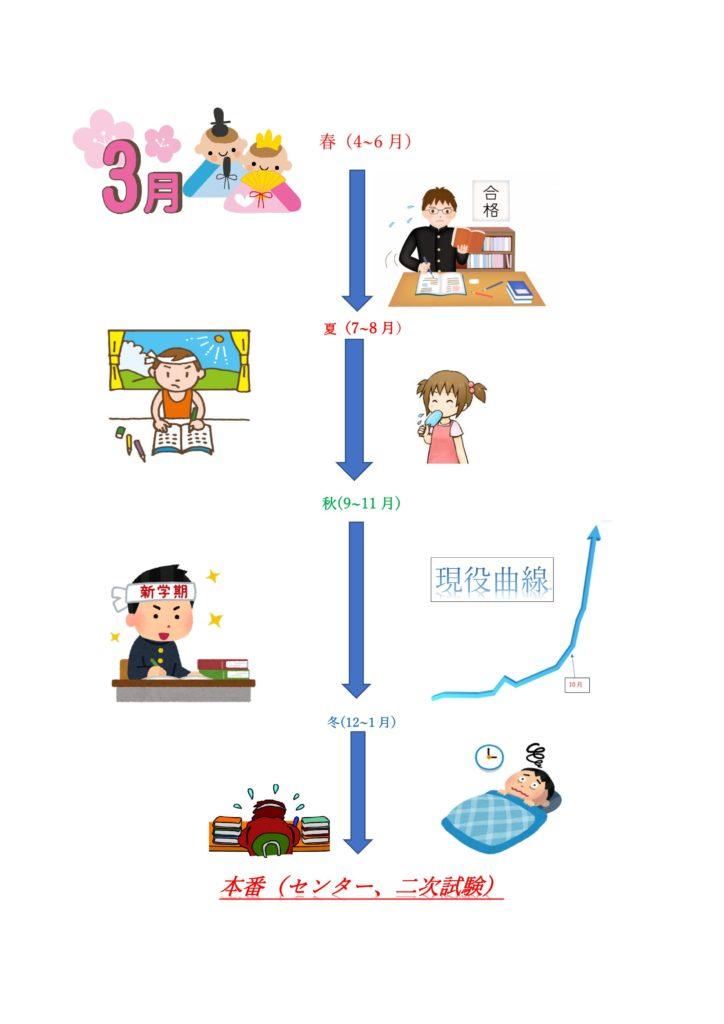 年間受験スケジュールの図解