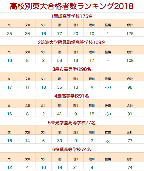 高校別東大合格者数ランキング2019