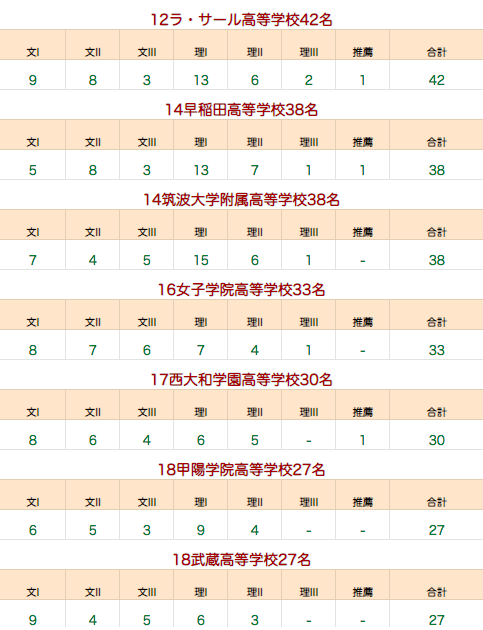 東大合格者数ランキング2019